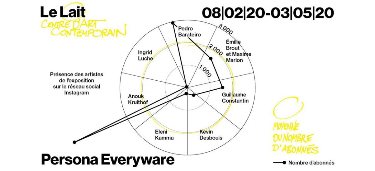 Persona Everyware – 08/02 au 20/09 – centre d'art contemporain Le Lait, Albi
